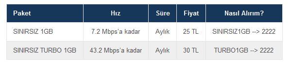 turkcell internet paketi nasıl yapılır Sınırsız 1gb paketi