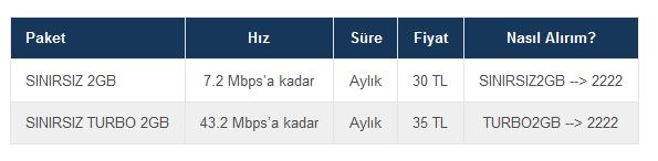 turkcell internet paketi nasıl yapılır Sınırsız 2gb paketi