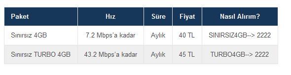 turkcell internet paketi nasıl yapılır Sınırsız 4gb paketi