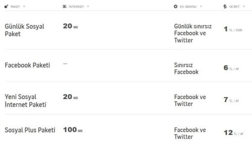 turkcell internet paketi nasıl yapılır sosyal paketler
